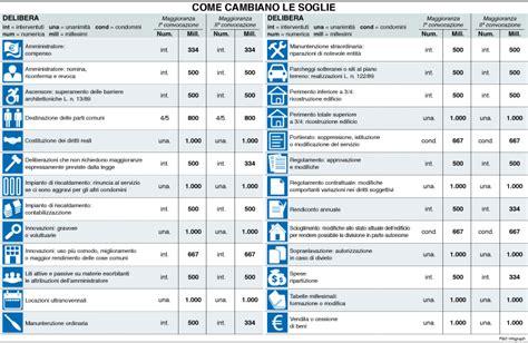 normative regolamento condominiale salloumconstcom
