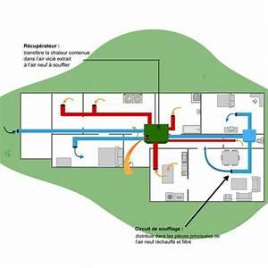 Prix Vmc Double Flux : vmc double flux infos et prix de la vmc double flux ~ Premium-room.com Idées de Décoration