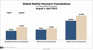 Global Mobile Payment Transactions CHART
