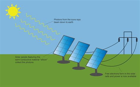 solar panel diagram clean energy ideas