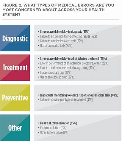 Errors Medical Systems Health Leading Types Diagnostic