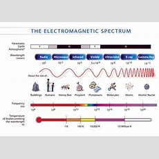 The Electromagnetic Spectrum Includes Radio Wave, Visible