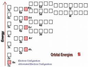 NEW THE PERIODIC TABLE ELECTRON CONFIGURATION | Periodic