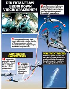 Where Did Virgin Atlantic Space Flight Crash (page 2 ...