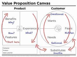 Value Proposition Canvas PDF Handouts - 5 pages