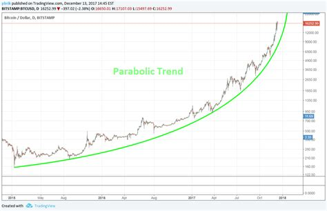 The price of bitcoin started off as zero and made its way to the market price you see today. Bitcoin Crash Predictions 2018: BTC Could Break Records ...