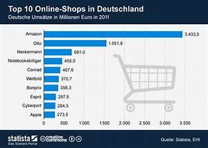 Bonprix Online Shop Deutschland : 20 prozent umsatzanteil f r amazon und otto in deutschland kanal egal ~ Bigdaddyawards.com Haus und Dekorationen