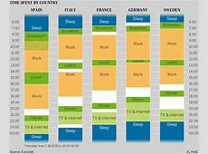 Spanish lifestyle The chart that proves that Spanish