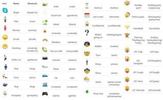 how to add emoticons icons smilies keyboard on iphone skype emoticons 15 secret skype tricks freemake