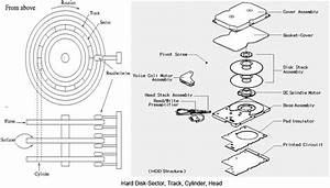 How Hard Disk Works  Internal Structure And Read  Write Data Operations  U2013 Tech Mastery