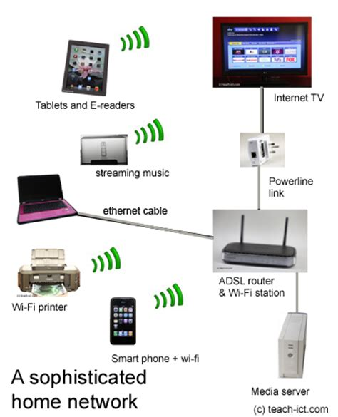Teach Ict Gcse Computer Science Aqa Lan Business