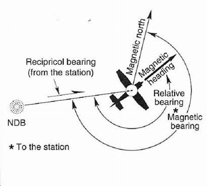 Adf Ndb Station Navigation Vor Before Using
