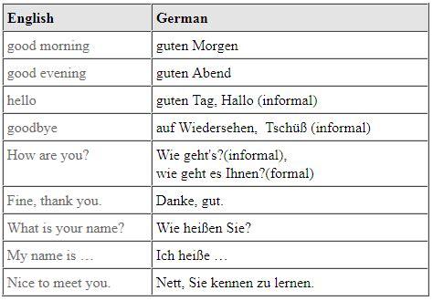 german phrases  travelers basics german culture