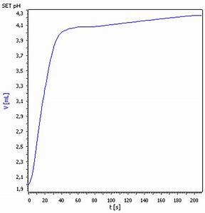 Titration Konzentration Berechnen : liebig lab ~ Themetempest.com Abrechnung