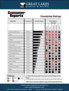 countertops prices care  durability kitchen