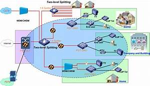Ftth Pon Splitting Ratio And Level