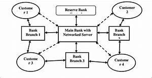 A General Banking System Model