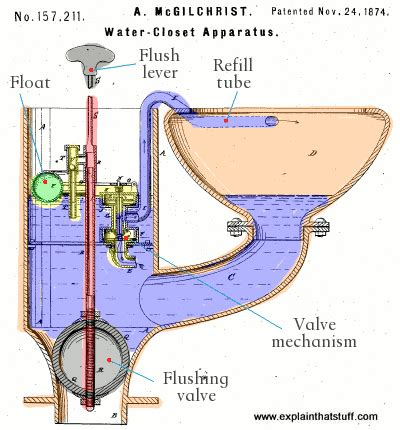 How To Install A Water Closet by How Toilets Work Explain That Stuff