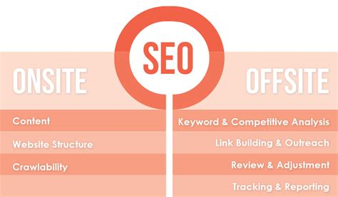 on site seo basic seo guide on and site seo checklist