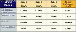 Tesla 4x4 Prix : tesla model s berline lectrique haut de gamme bon prix forums des nergies chauffage ~ Gottalentnigeria.com Avis de Voitures