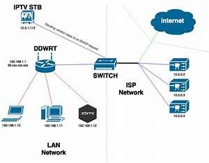 Routing - Accessing Isp Subnet Resources