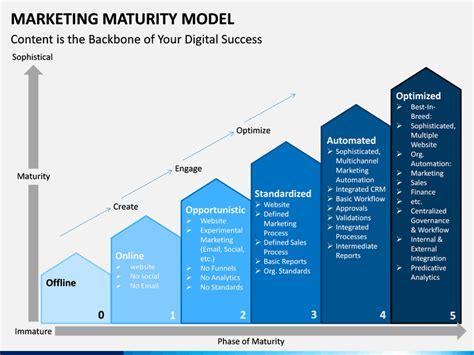 marketing maturity model powerpoint template sketchbubble