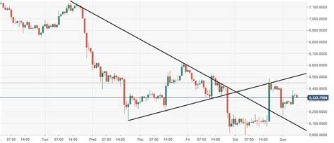 The btc price in cad is derived from the cost of one whole bitcoin, similar to the way that shares in a company like apple or tesla are priced in the share market. Bitcoin price analysis: A small breakout needs some more thrust | Forex Crunch