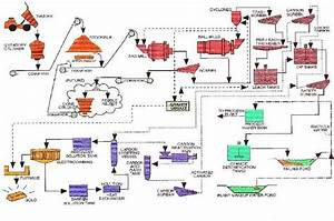 Process Control With A Foxboro I  A System