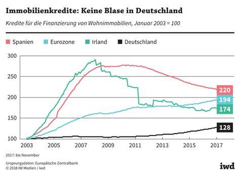 Solide Finanzieren Zinsniveau Mit Langzeitwirkung by Solide Finanzierung Spricht Gegen Immobilienblase In