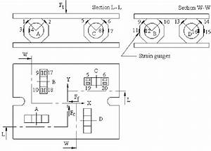 The Strain Gauges And Ring Orientation On The Dynamometer