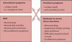 Asthma Classification Chart Allergic Rhinitis The Lancet