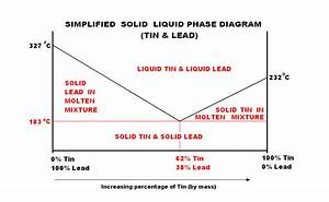 File Simplified Solid Liquid Phase Diagram- Tin  U0026 Lead Png