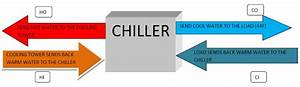 Hvac Philippines - Stuff From A Trane Engineer  How Do Chiller Plants And Chillers Unload