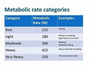 5 1 Arm Rates Chart Tlvs For Heat Stress