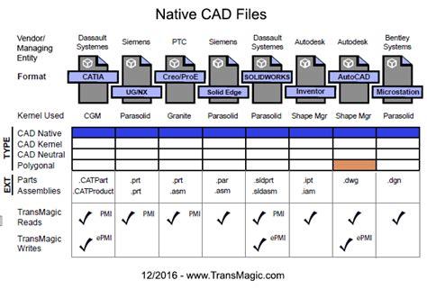 native cad file formats transmagic