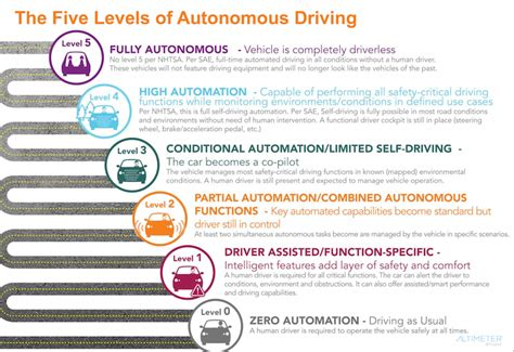 The Six Official Levels Of Autonomous Vehicles Explained