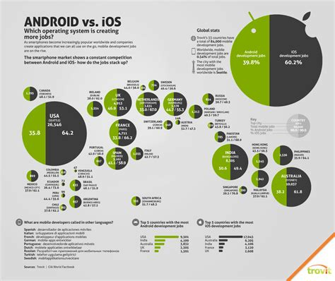 android  ios top  infographics