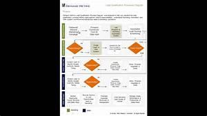 Lead Qualification Process Diagram