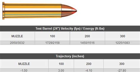 outdoor sporting agencies products ammunition centrefire rifle   govt ammo   govt
