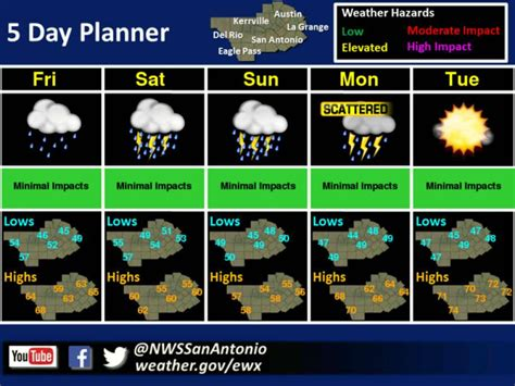 nws dreary weekend expected  rain  forecast   days san antonio express news