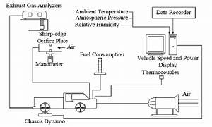 The Schematic Of Engine Test And The Used Pickup Car With