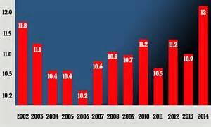 Suicide Rate Statistics 2016