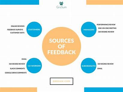 Feedback Sources Employee Soliciting Include Popular