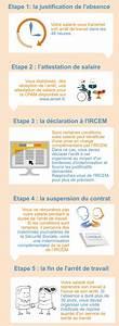 Entorse Epaule Arret De Travail : infographie que faire en cas d arr t de travail pour maladie non professionnelle de votre ~ Medecine-chirurgie-esthetiques.com Avis de Voitures
