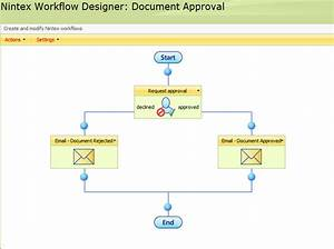 email invite on sharepoint workflows party invitations ideas With sharepoint document workflow