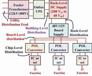 Typical Ac Data Center Layout Emphasizing Power