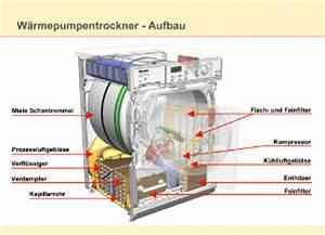 Aeg Trockner Wärmepumpe : w rmepumpentrockner ~ Frokenaadalensverden.com Haus und Dekorationen