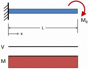 How Do We Draw The Sf And Bm Diagram For A Cantilever Beam