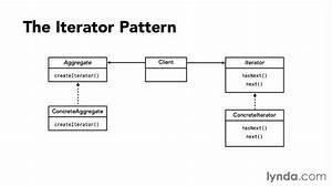 Exploring The Iterator Pattern