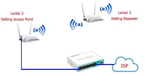 Cara mengubah password wifi huawei sebenarnya mirip dengan cara mengubah password wifi modem 3. Nembak Sinyal Indihome - Cara Tembak Wifi Jarak 10 Km ...